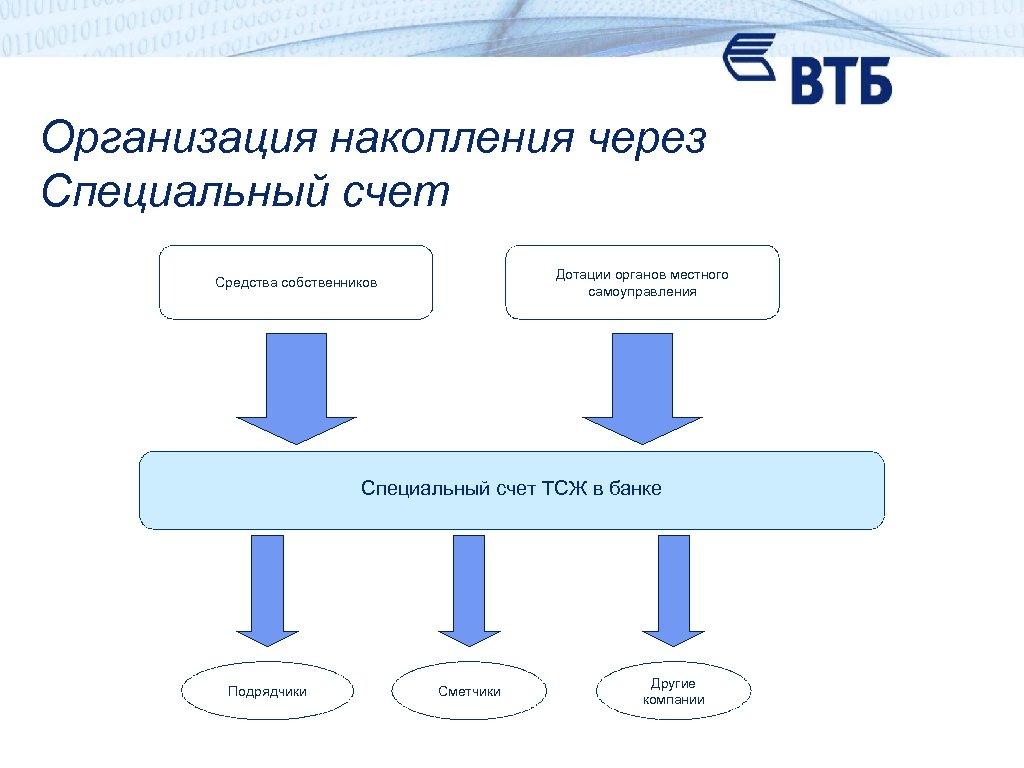 Организация накопления через Специальный счет Дотации органов местного самоуправления Средства собственников Специальный счет ТСЖ