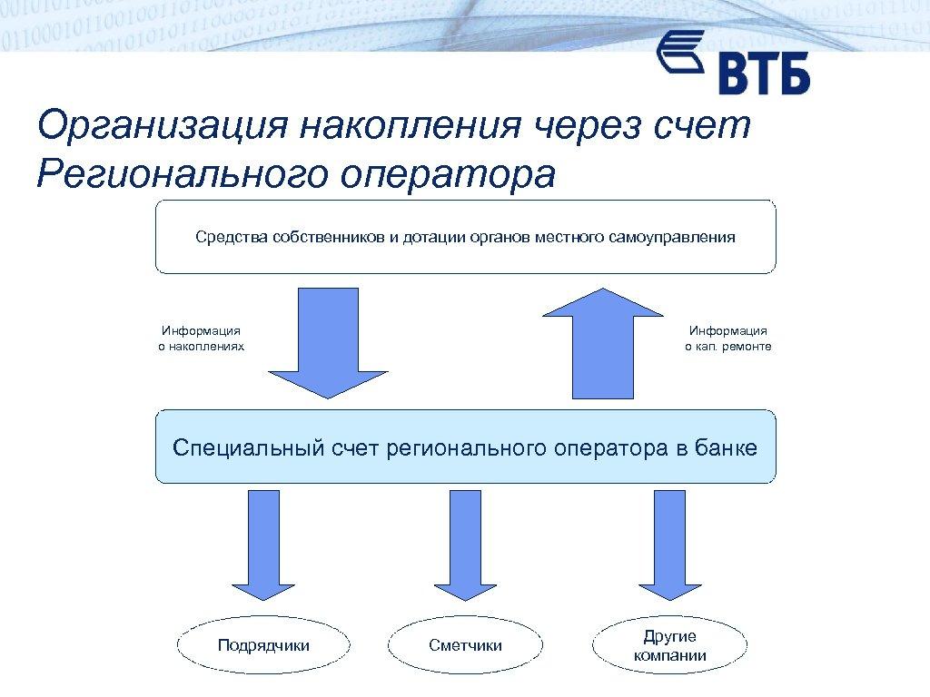 Организация накопления через счет Регионального оператора Средства собственников и дотации органов местного самоуправления Информация