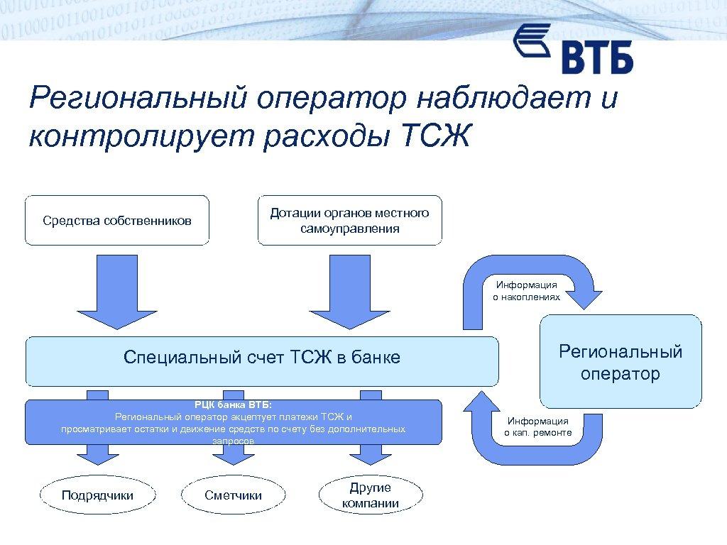 Региональный оператор наблюдает и контролирует расходы ТСЖ Дотации органов местного самоуправления Средства собственников Информация