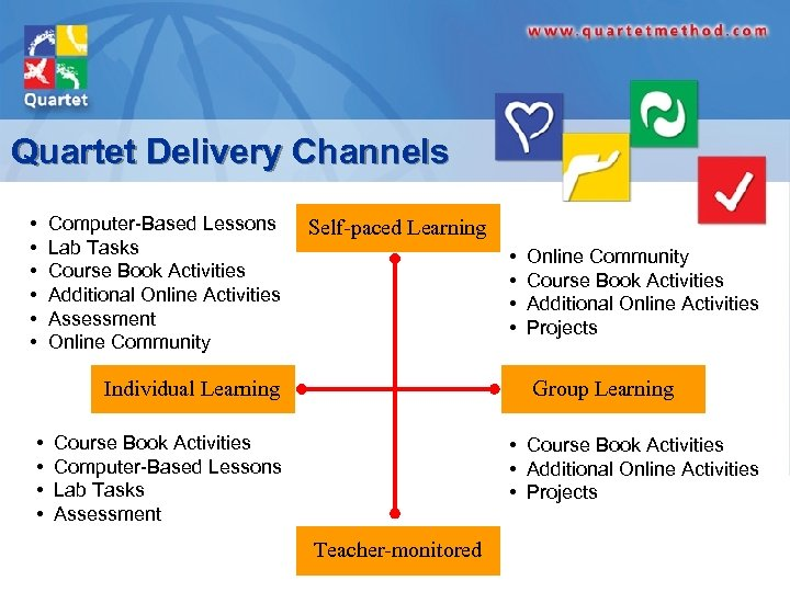 Quartet Delivery Channels • • • Computer-Based Lessons Lab Tasks Course Book Activities Additional