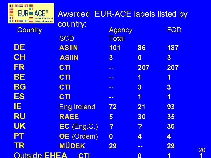 Country DE CH FR BE BG ES IE RU UK PT TR Awarded EUR-ACE