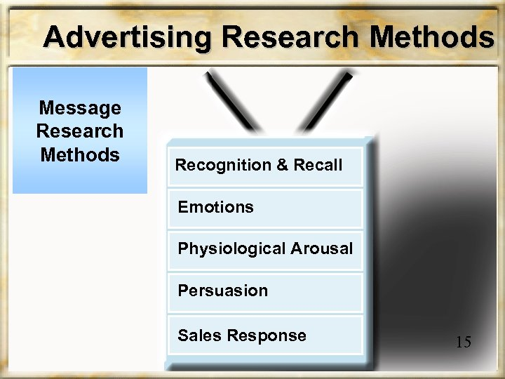 Advertising Research Methods Message Research Methods Recognition & Recall Emotions Physiological Arousal Persuasion Sales