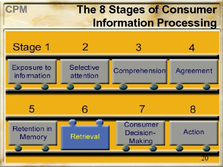 CPM The 8 Stages of Consumer Information Processing 20