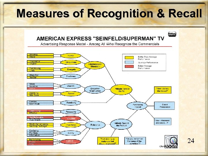 Measures of Recognition & Recall 24