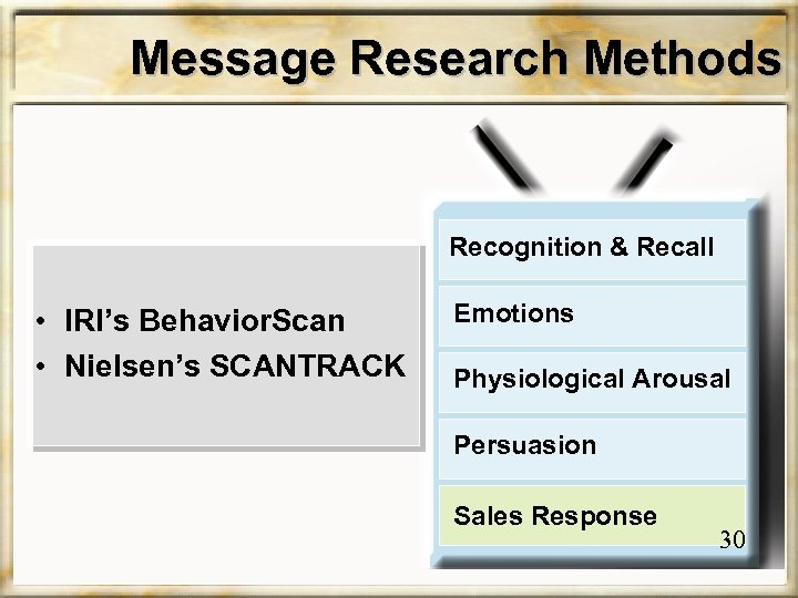 Message Research Methods Recognition & Recall • IRI's Behavior. Scan • Nielsen's SCANTRACK Emotions