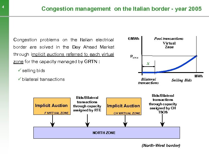 4 Congestion management on the Italian border - year 2005 Congestion problems on the