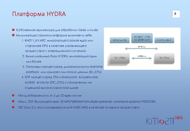 Платформа HYDRA Собственная архитектура для обработки Video и Audio Мультипроцессорная платформа включает в себя: