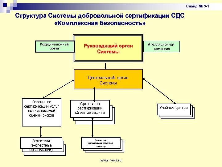 Слайд № 5 -3 Структура Системы добровольной сертификации СДС «Комплексная безопасность» Координационный совет Руководящий