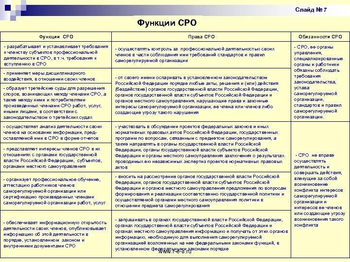 Слайд № 7 Функции СРО - разрабатывает и устанавливает требования к членству субъектов профессиональной