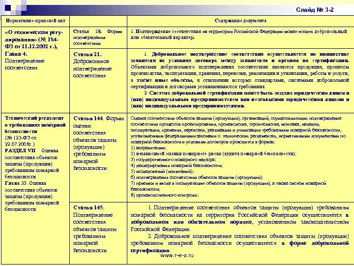 Слайд № 3 -2 Нормативно-правовой акт Содержание документа «О техническом регулировании» (№ 184 ФЗ