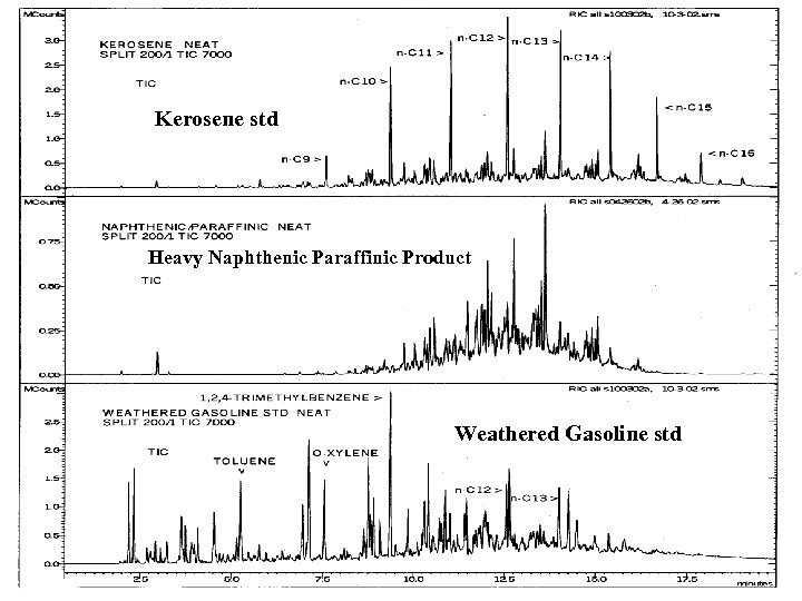 Kerosene std Heavy Naphthenic Paraffinic Product Weathered Gasoline std