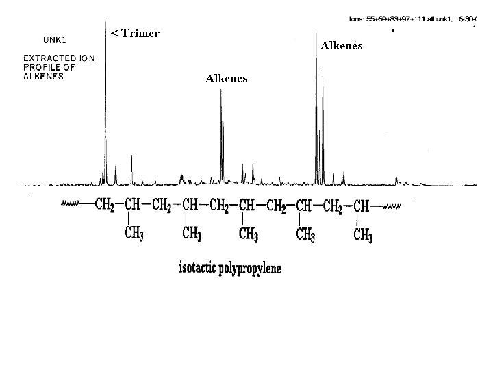< Trimer Alkenes
