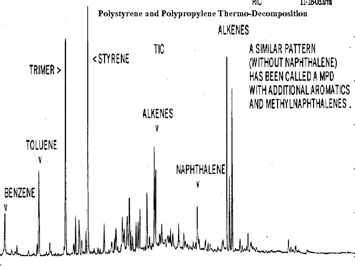 Polystyrene and Polypropylene Thermo-Decomposition .