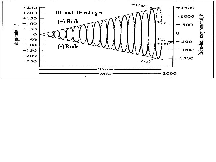 DC and RF voltages (+) Rods (-) Rods
