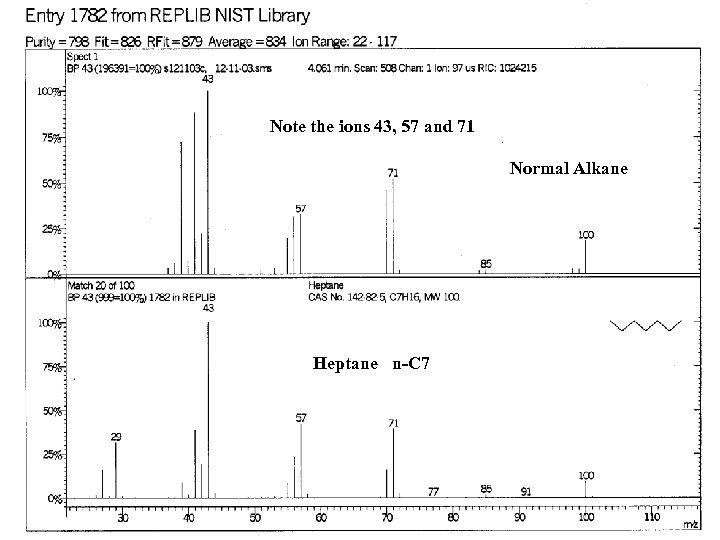 Note the ions 43, 57 and 71 Normal Alkane Heptane n-C 7