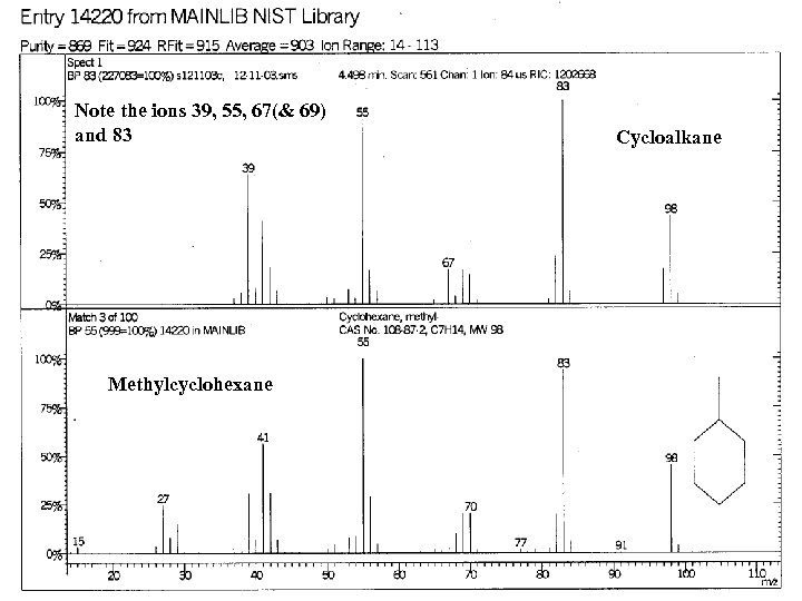 Note the ions 39, 55, 67(& 69) and 83 Methylcyclohexane Cycloalkane