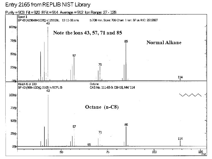 Note the ions 43, 57, 71 and 85 Normal Alkane Octane (n-C 8)