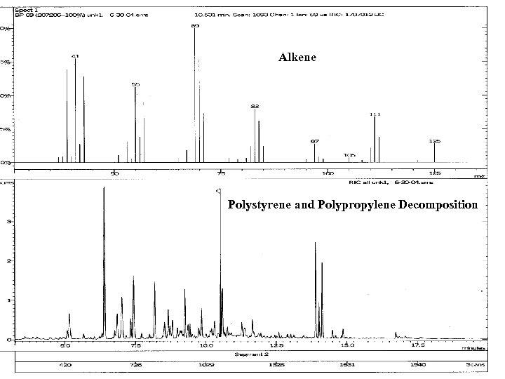 Alkene Polystyrene and Polypropylene Decomposition