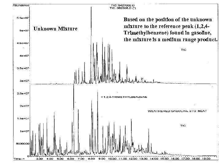 Unknown Mixture Based on the position of the unknown mixture to the reference peak