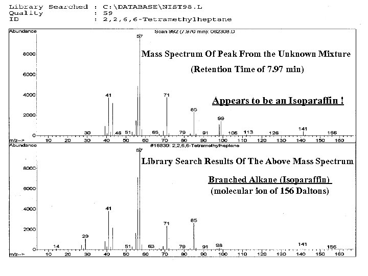 Mass Spectrum Of Peak From the Unknown Mixture (Retention Time of 7. 97 min)