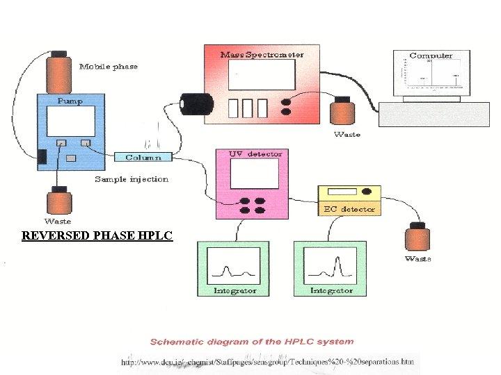 REVERSED PHASE HPLC