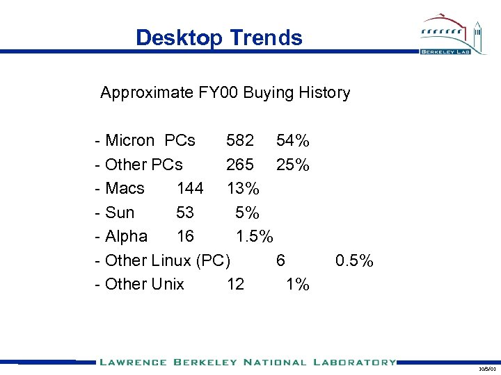 Desktop Trends Approximate FY 00 Buying History - Micron PCs 582 54% - Other