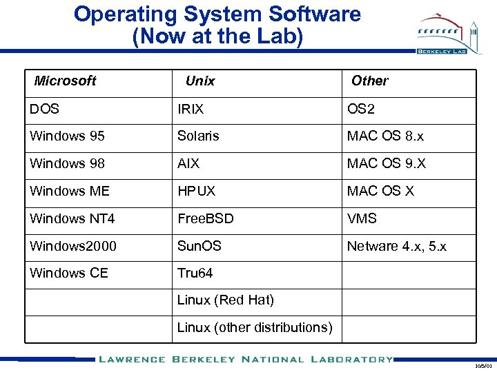 Operating System Software (Now at the Lab) Microsoft Unix Other DOS IRIX OS 2