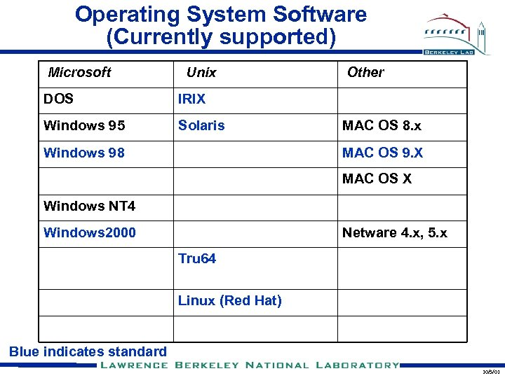 Operating System Software (Currently supported) Microsoft Unix DOS IRIX Windows 95 Solaris Other Windows