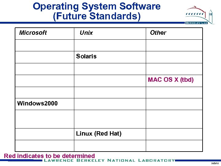 Operating System Software (Future Standards) Microsoft Unix Other Solaris MAC OS X (tbd) Windows