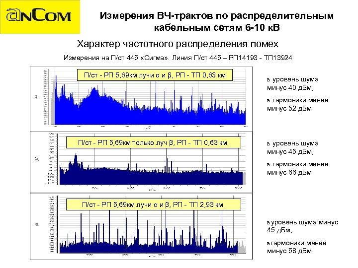 Измерения ВЧ-трактов по распределительным кабельным сетям 6 -10 к. В Характер частотного распределения помех