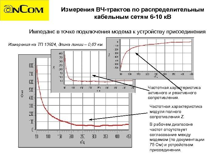Измерения ВЧ-трактов по распределительным кабельным сетям 6 -10 к. В Импеданс в точке подключения