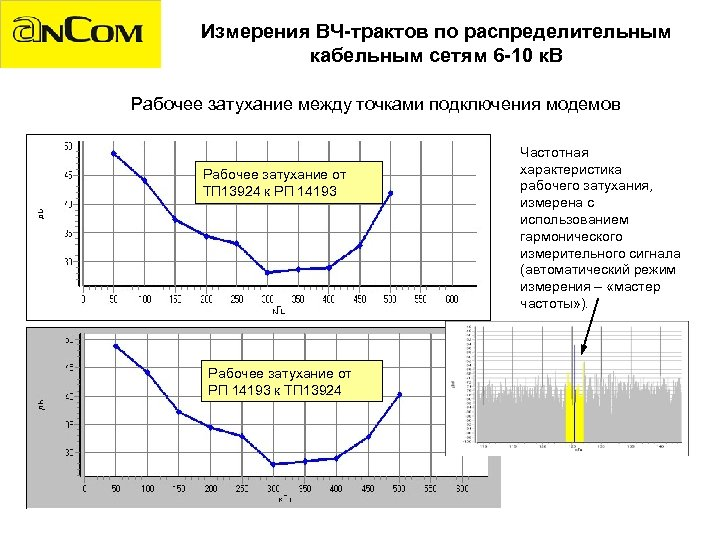 Измерения ВЧ-трактов по распределительным кабельным сетям 6 -10 к. В Рабочее затухание между точками
