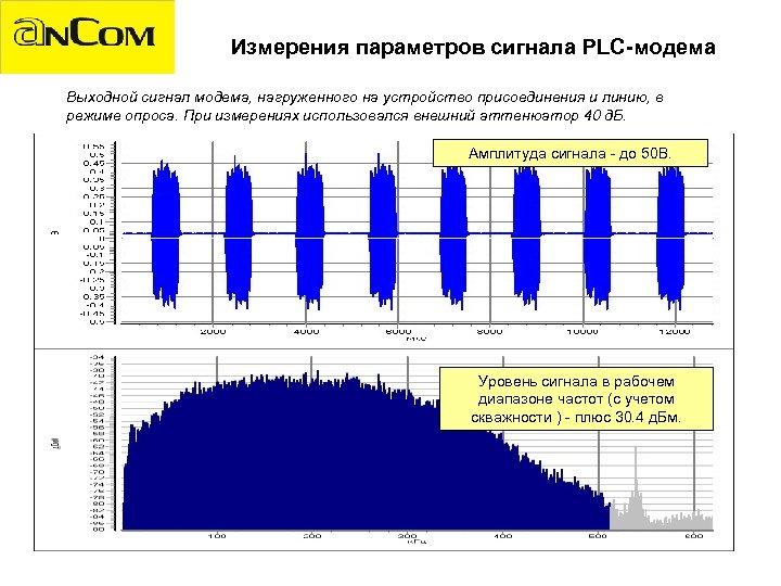 Измерения параметров сигнала PLC-модема Выходной сигнал модема, нагруженного на устройство присоединения и линию, в