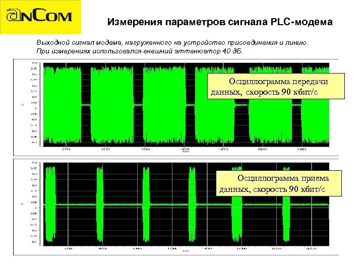 Измерения параметров сигнала PLC-модема Выходной сигнал модема, нагруженного на устройство присоединения и линию. При