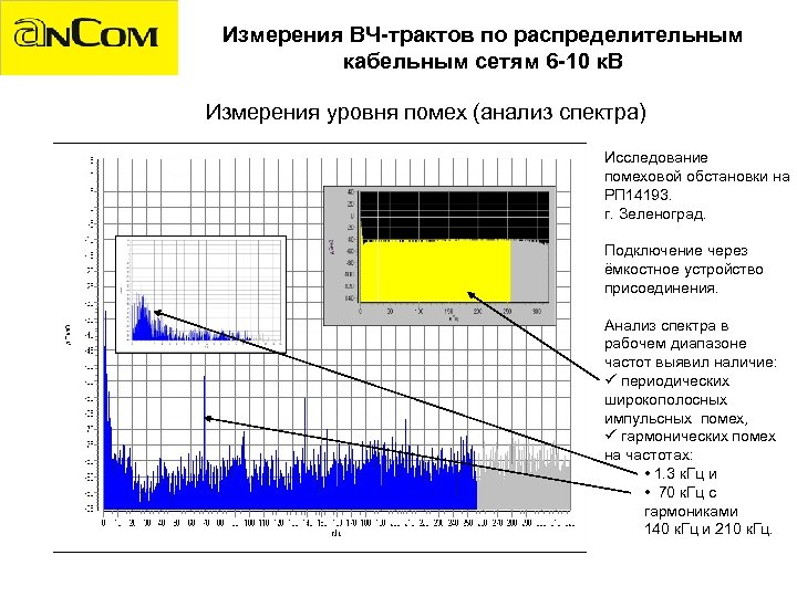 Измерения ВЧ-трактов по распределительным кабельным сетям 6 -10 к. В Измерения уровня помех (анализ