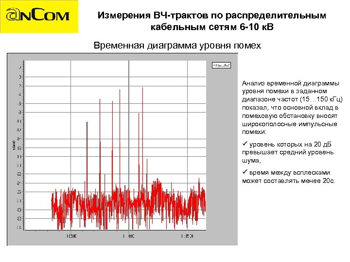 Измерения ВЧ-трактов по распределительным кабельным сетям 6 -10 к. В Временная диаграмма уровня помех