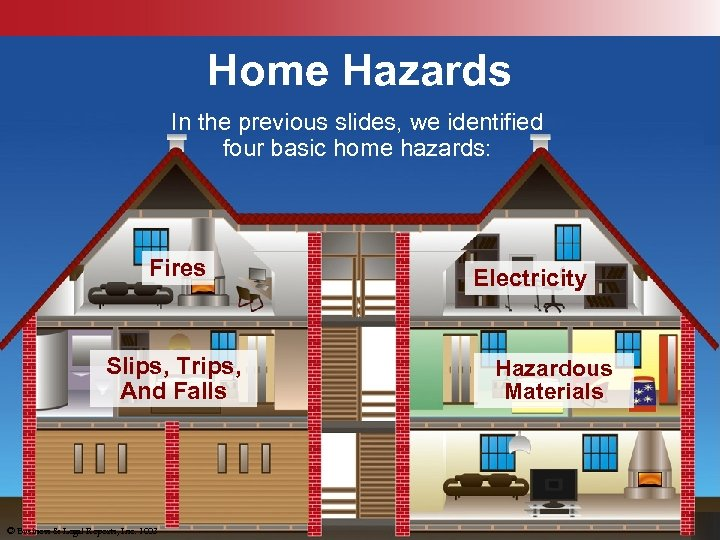 Home Hazards In the previous slides, we identified four basic home hazards: Fires Slips,