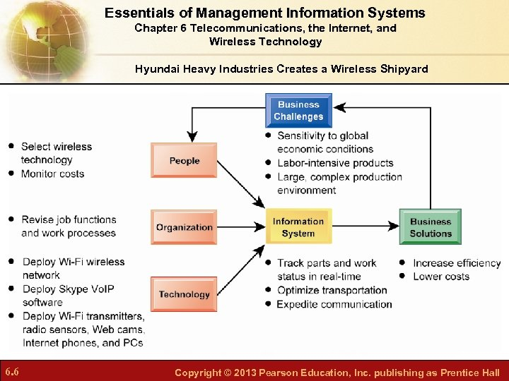 Essentials of Management Information Systems Chapter 6 Telecommunications, the Internet, and Wireless Technology Hyundai