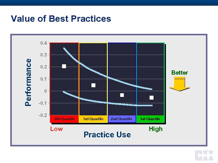 Value of Best Practices 0. 4 Performance 0. 3 0. 2 Better 0. 1