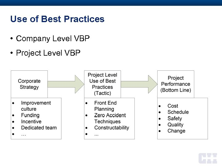 Use of Best Practices • Company Level VBP • Project Level VBP