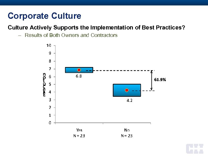 Corporate Culture Actively Supports the Implementation of Best Practices? – Results of Both Owners