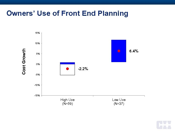Owners' Use of Front End Planning 15% Cost Growth 10% 6. 4% 5% 0%