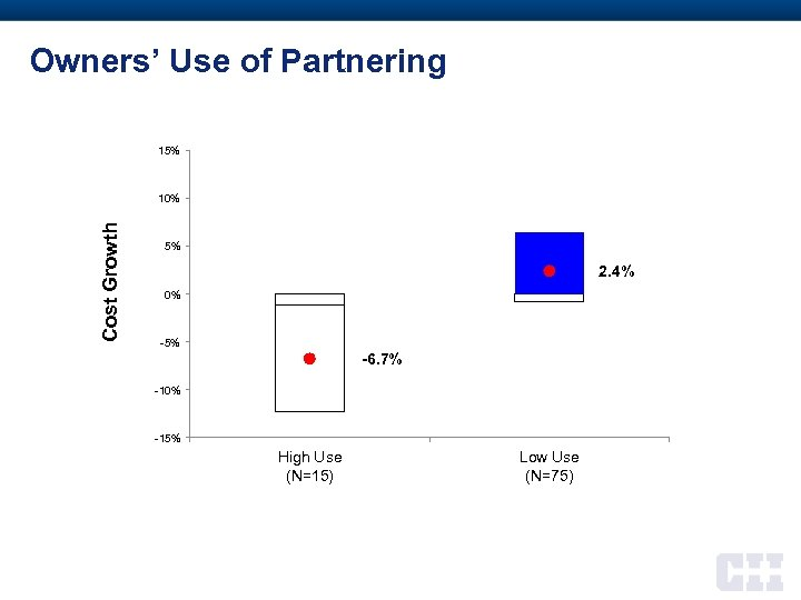 Owners' Use of Partnering 15% Cost Growth 10% 5% 2. 4% 0% -5% -6.