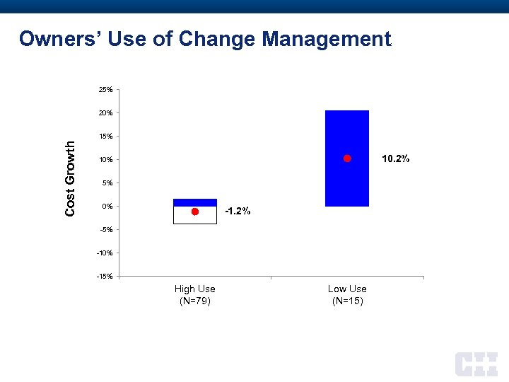 Owners' Use of Change Management 25% 20% Cost Growth 15% 10. 2% 10% 5%