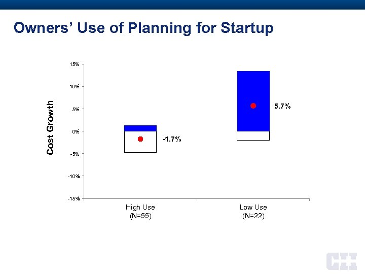 Owners' Use of Planning for Startup 15% Cost Growth 10% 5. 7% 5% 0%