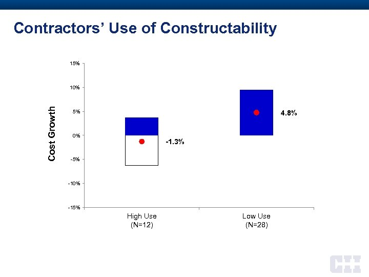Contractors' Use of Constructability 15% Cost Growth 10% 5% 4. 8% 0% -1. 3%