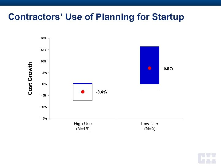 Contractors' Use of Planning for Startup 20% Cost Growth 15% 10% 6. 9% 5%