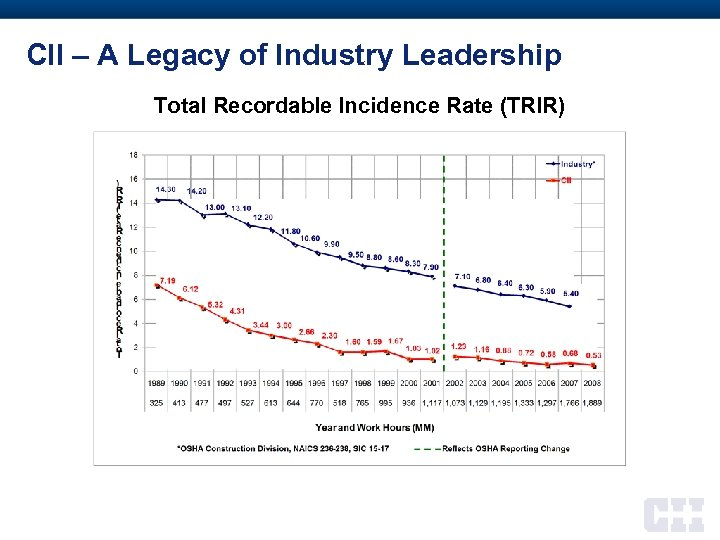 CII – A Legacy of Industry Leadership Total Recordable Incidence Rate (TRIR) 44 Companies