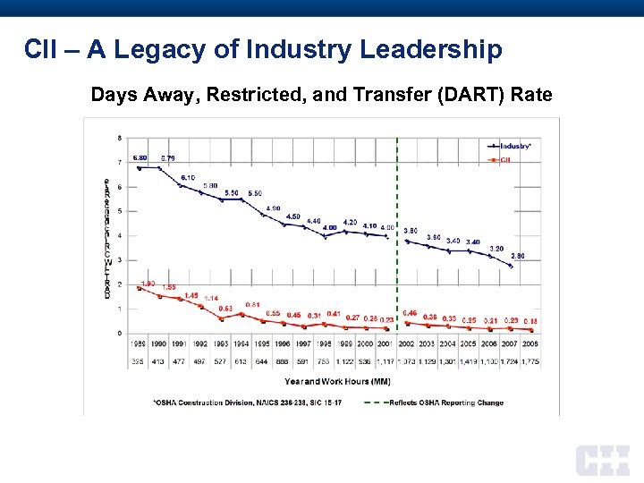 CII – A Legacy of Industry Leadership Days Away, Restricted, and Transfer (DART) Rate