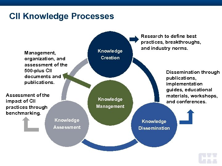 CII Knowledge Processes Management, organization, and assessment of the 500 -plus CII documents and